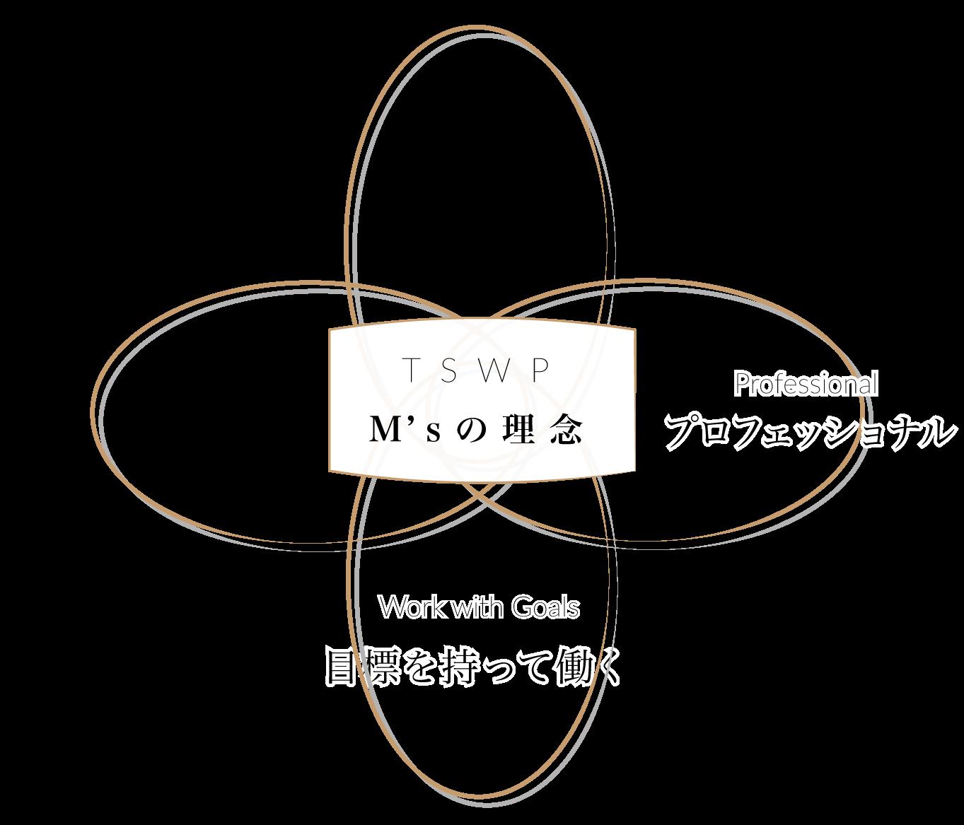 TSWP M's(エムズ)の理念